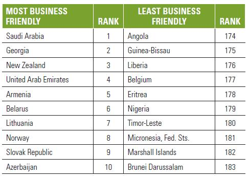 050315-world-business-statsiscs