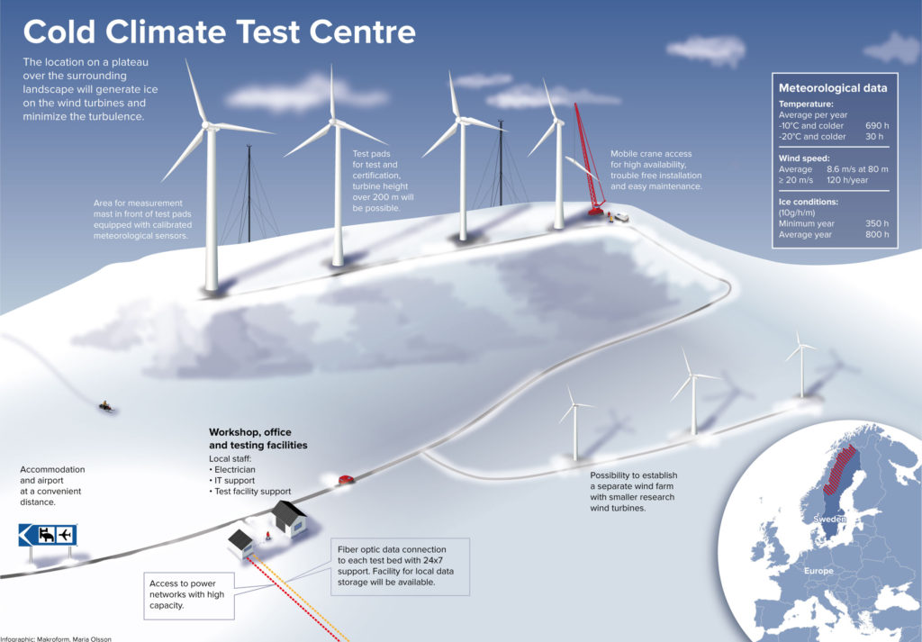 New Test Center for the Global Wind Industry in Sweden