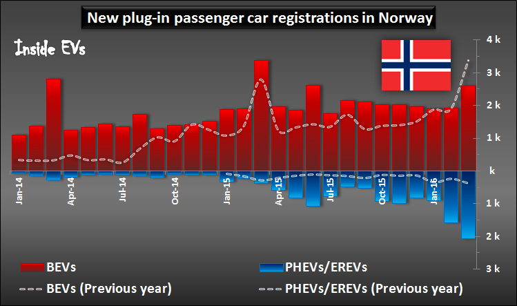 Environment Friendly Norway Loves Plug-in Electric Cars