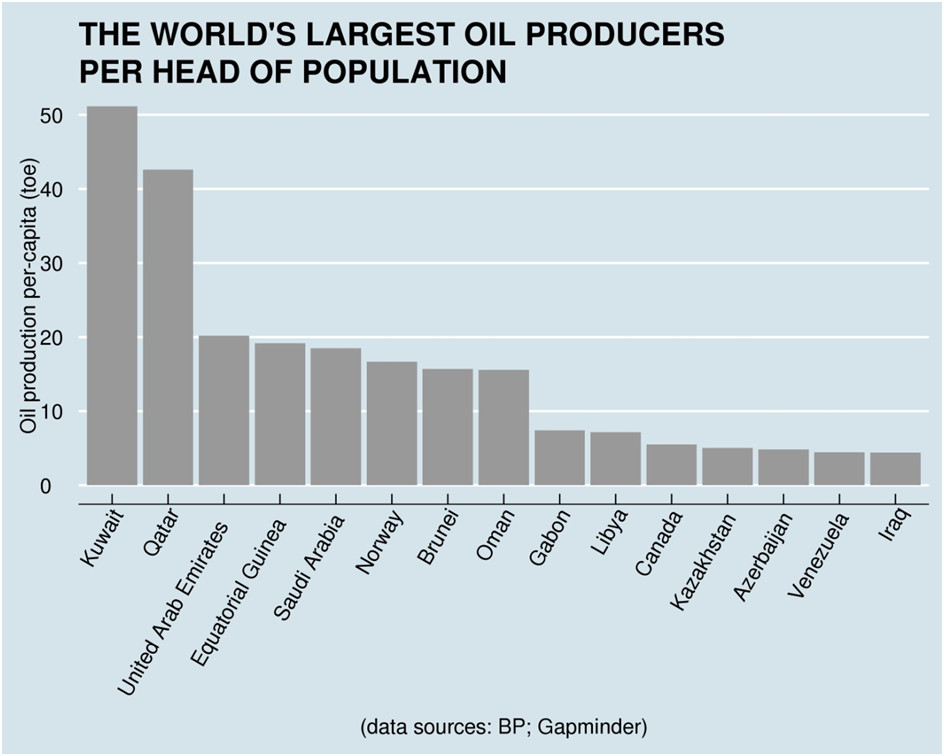 9. Libya - 48,363 billion barrels