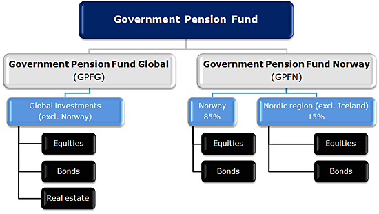 Norway's Government Pension Fund Surpasses the $1 Trillion Mark