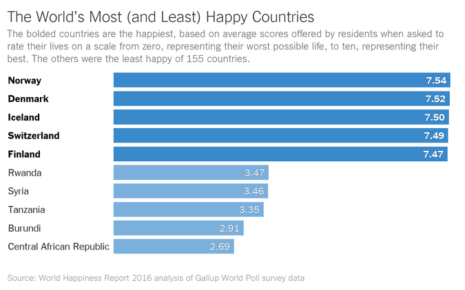 Are Scandinavians the Happiest People in the World?