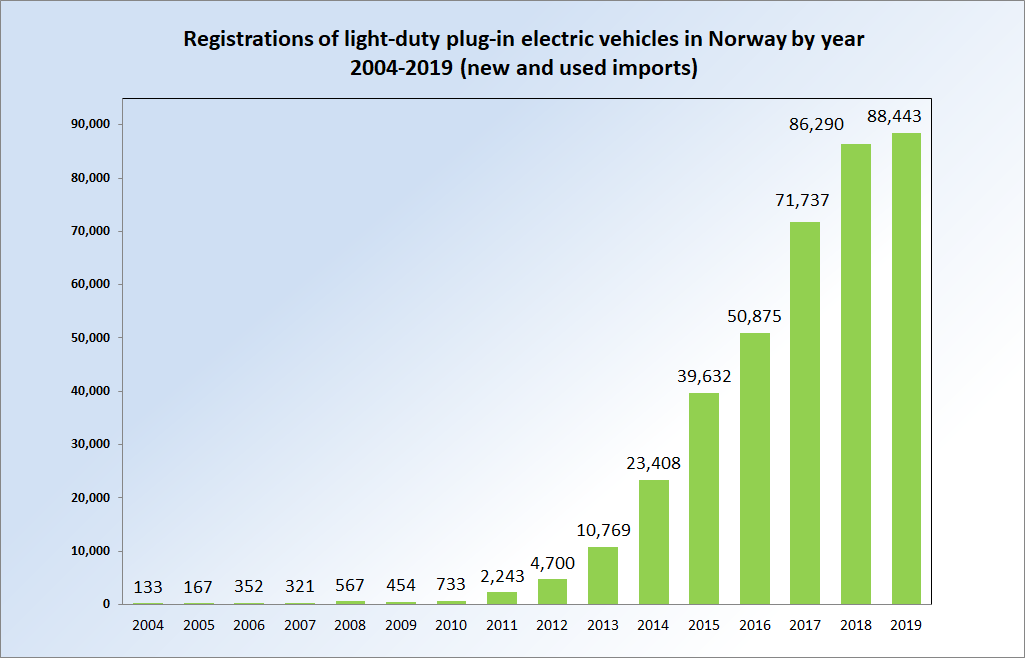 60% Market Share for Electric Vehicles in Norway