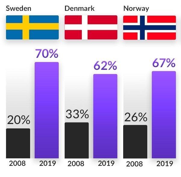 E-commerce in Scandinavia