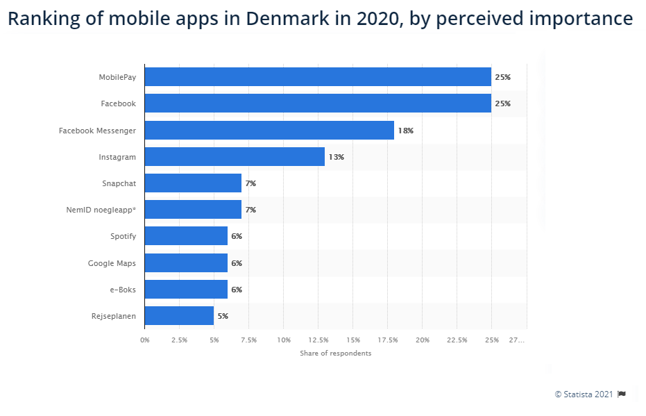 19 Apps to Adapt in Denmark as a Student